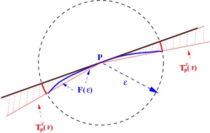 tangent-cone-1